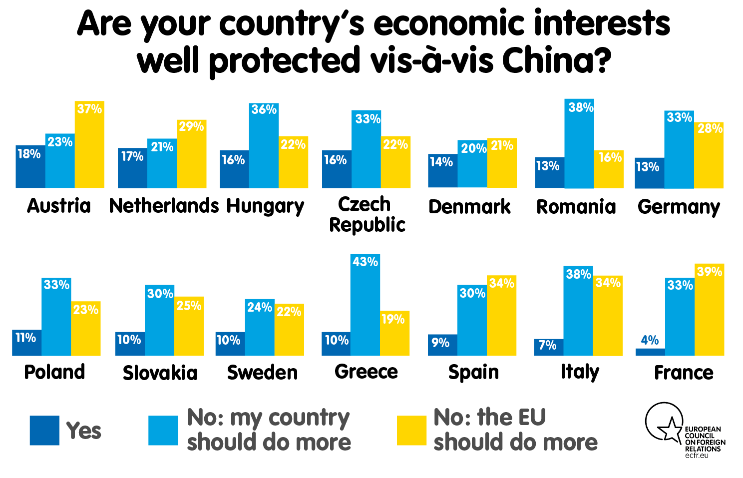 Are your country's economic interests well protected vis-à-vis China?