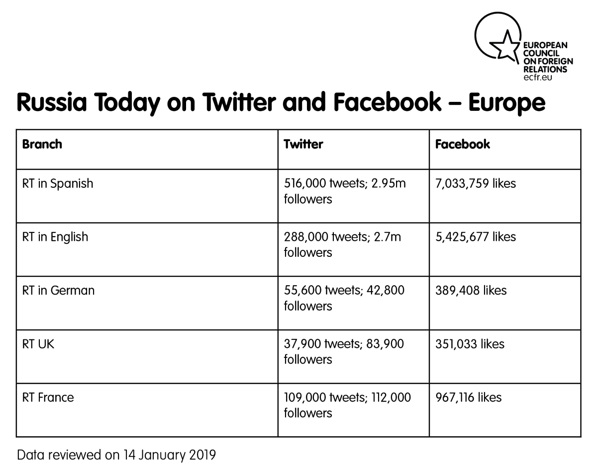 Russia Today on Twitter and Facebook: Europe