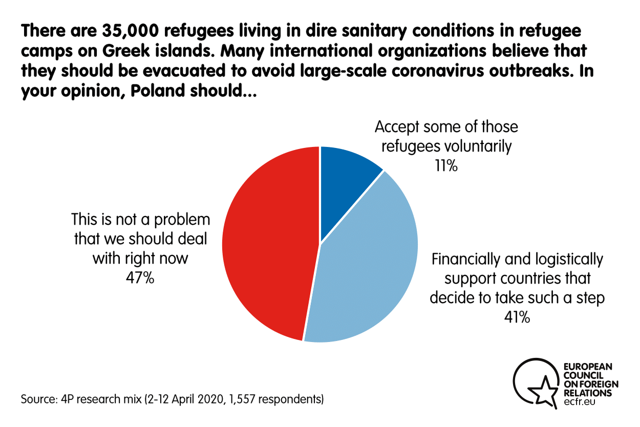 Results from the ECFR poll on the actions Poland should take to preven coronavirus outbreaks among refugees in Greece