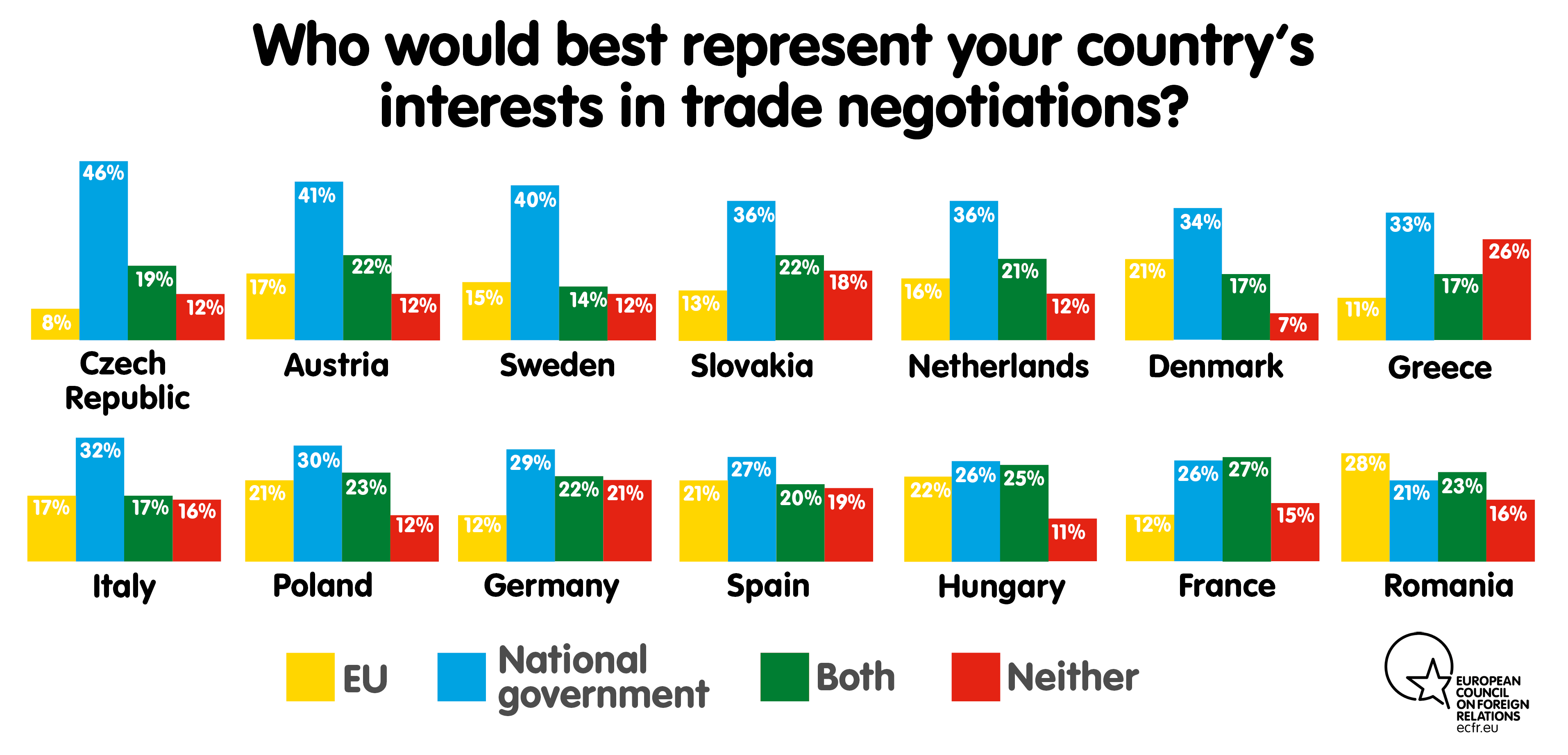 Who would best represent your country's interests in trade negotiations?