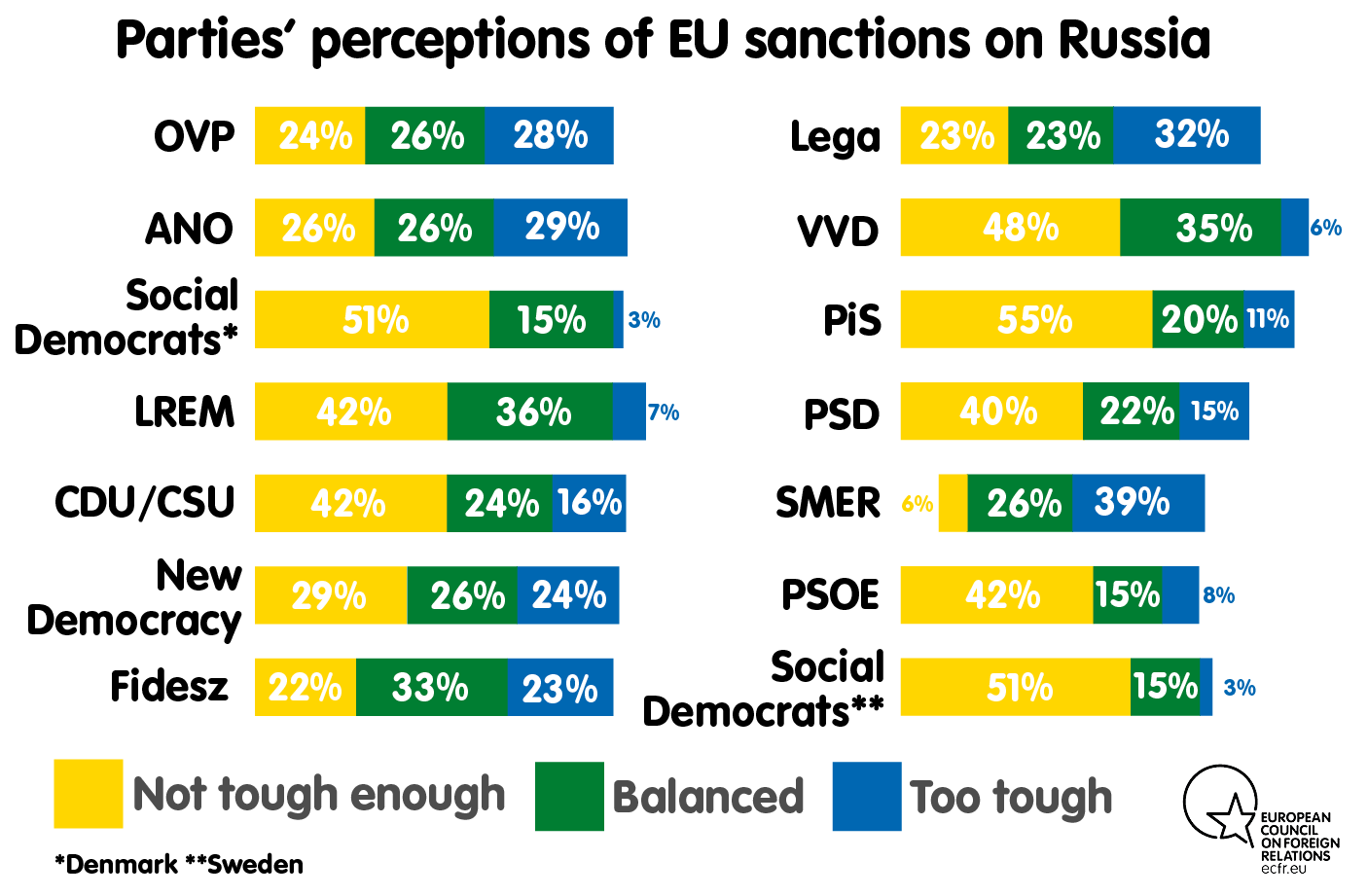 Parties' perceptions of EU sanctions on Russia