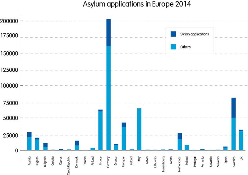 Figure 2 Source: Eurostat asylum statistics