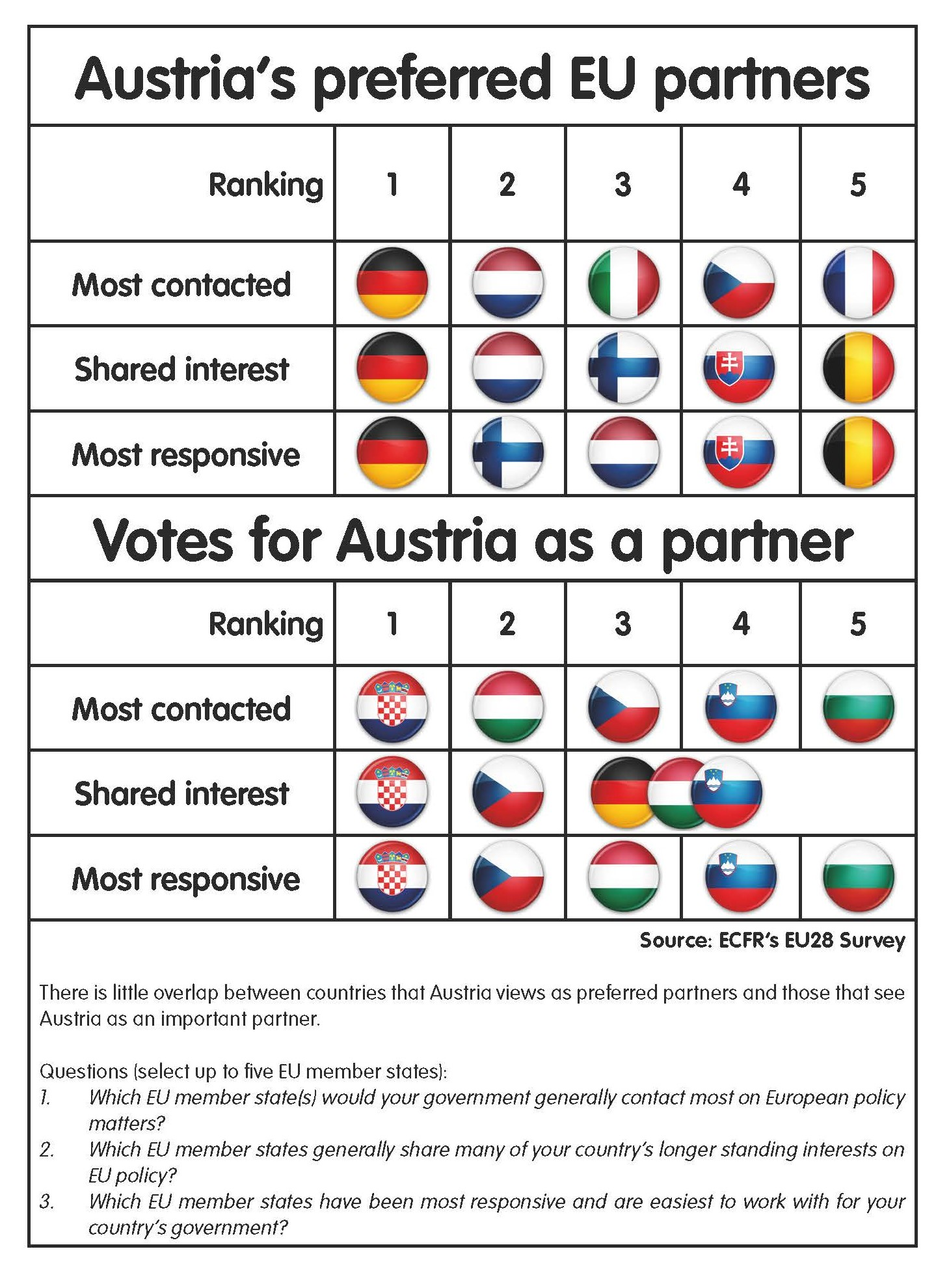 Table: Austria's preferred EU partners