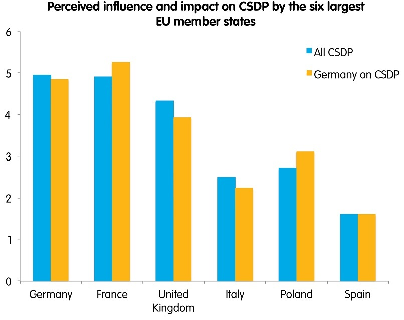 perceived influence and impact on CSDP by the six largest EU states