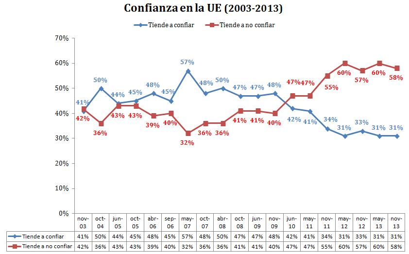 Elaboración propia a partir de datos del Eurobarómetro