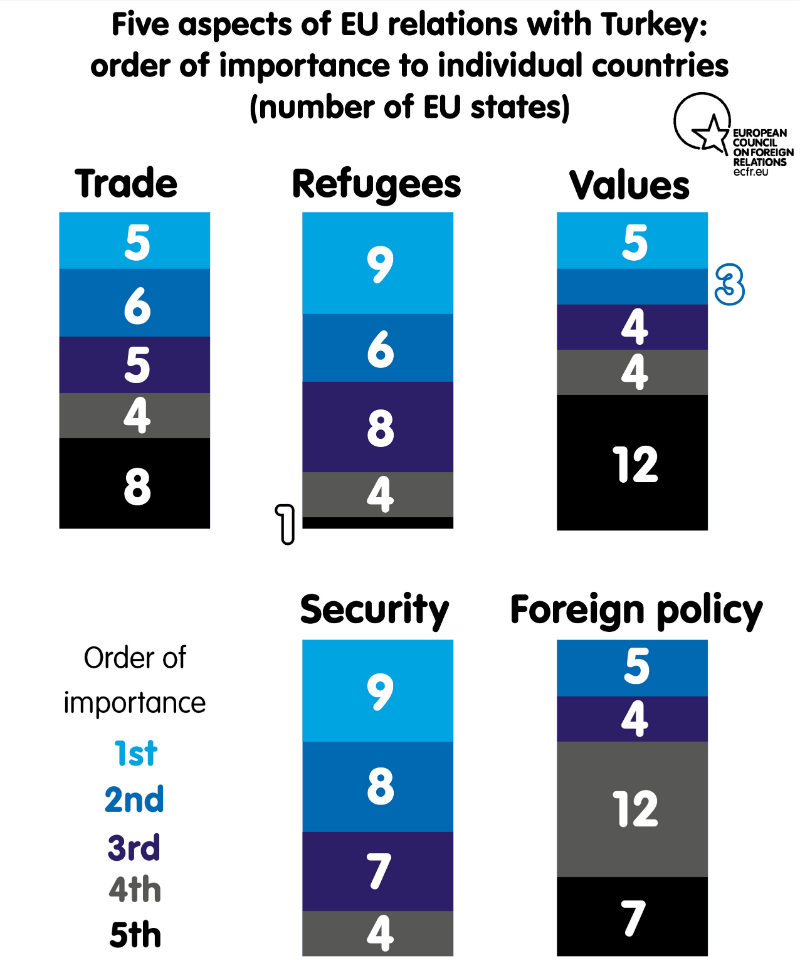 5 aspects of EU relations with Turkey