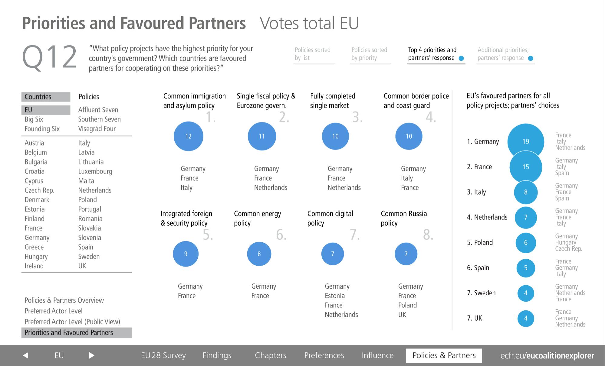 EU Coalition Explorer Favoured Partners EU28