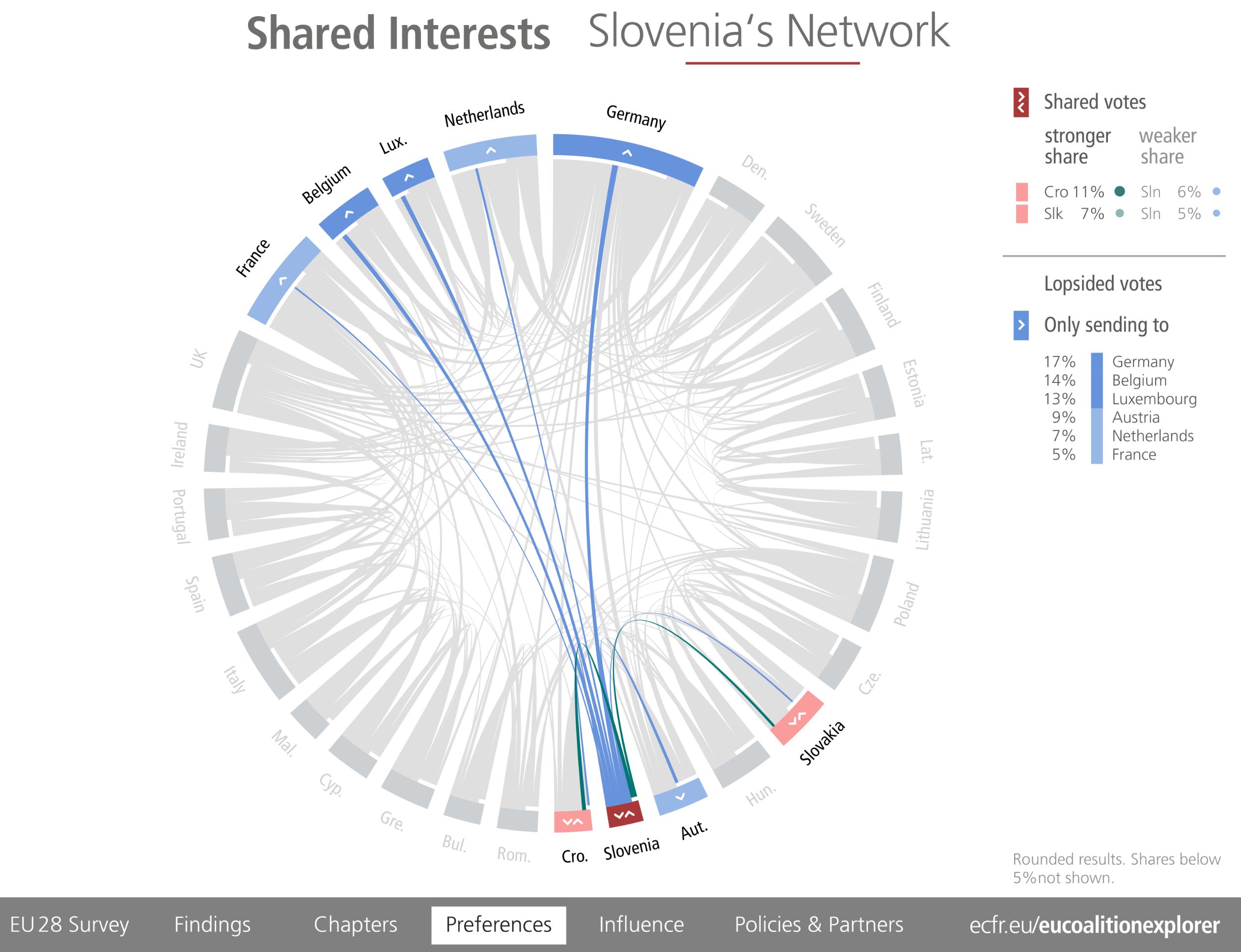 EU Coalition Explorer 2018 p. 208 Slovenia's Network