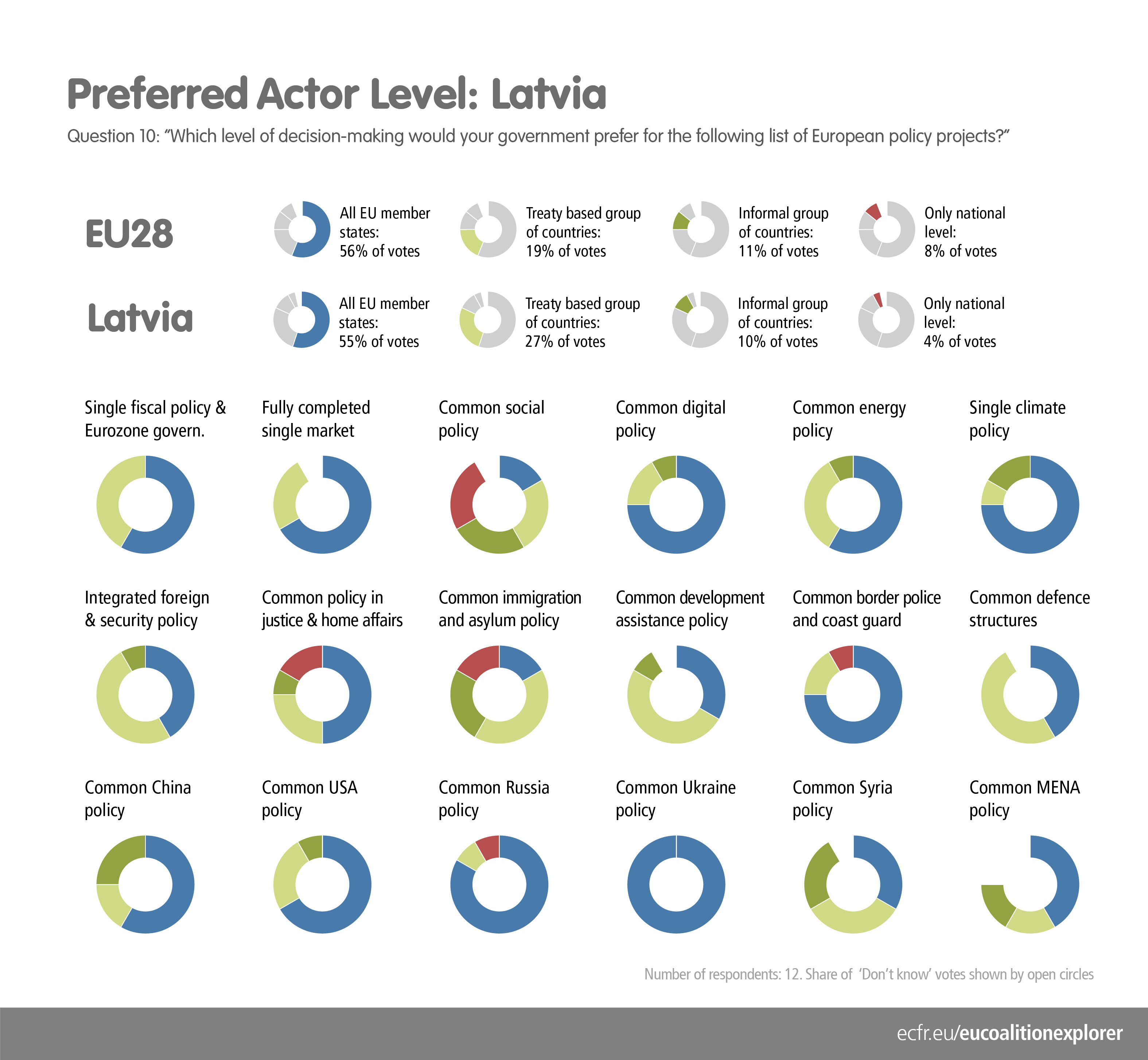 EU Coalition Explorer Latvia Actor Level