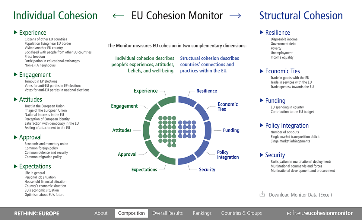 Composition of the EU Cohesion Monitor 2019
