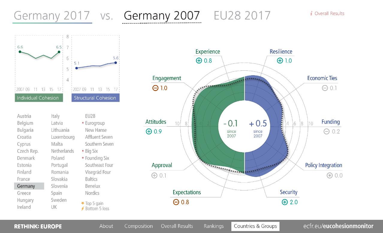 EU Cohesion Monitor Germany