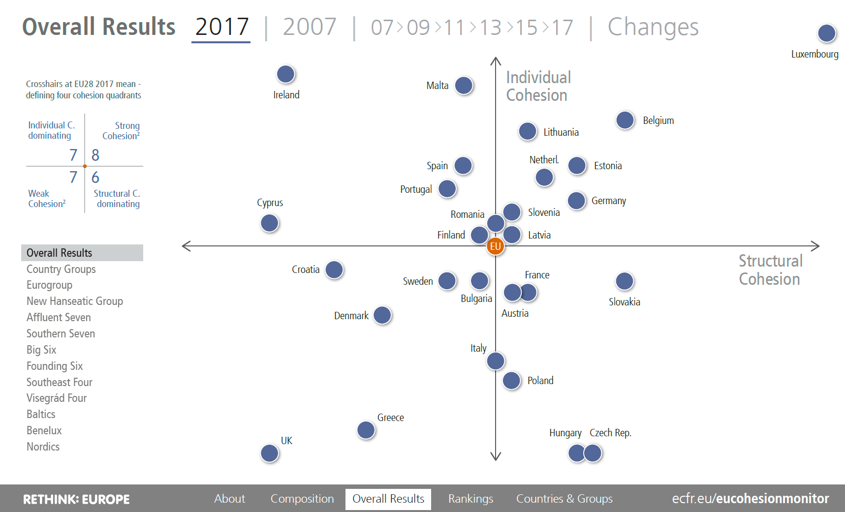 EU Cohesion Monitor Overall Results