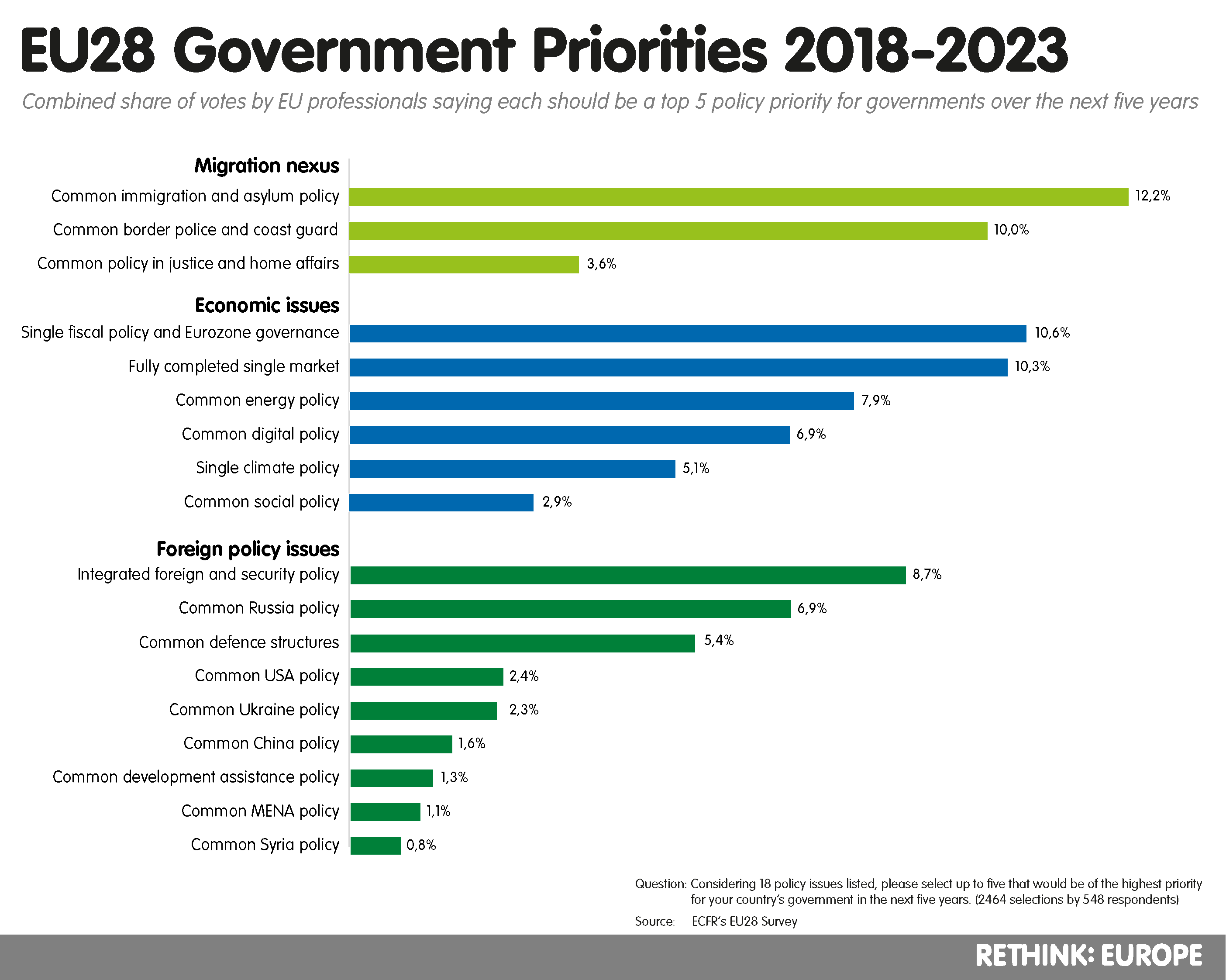EU28 Survey - government priorities 2018-2023