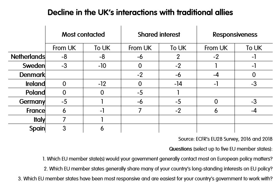 EU28 Survey Decline in the UK's interaction with traditional allies