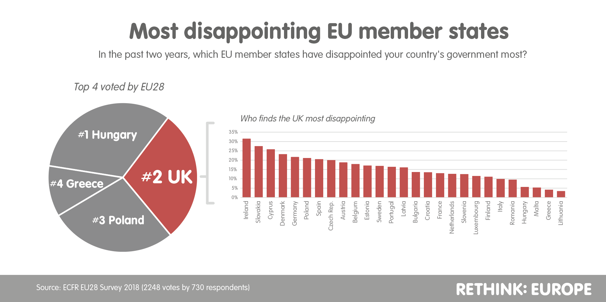 Most disappointing EU member states