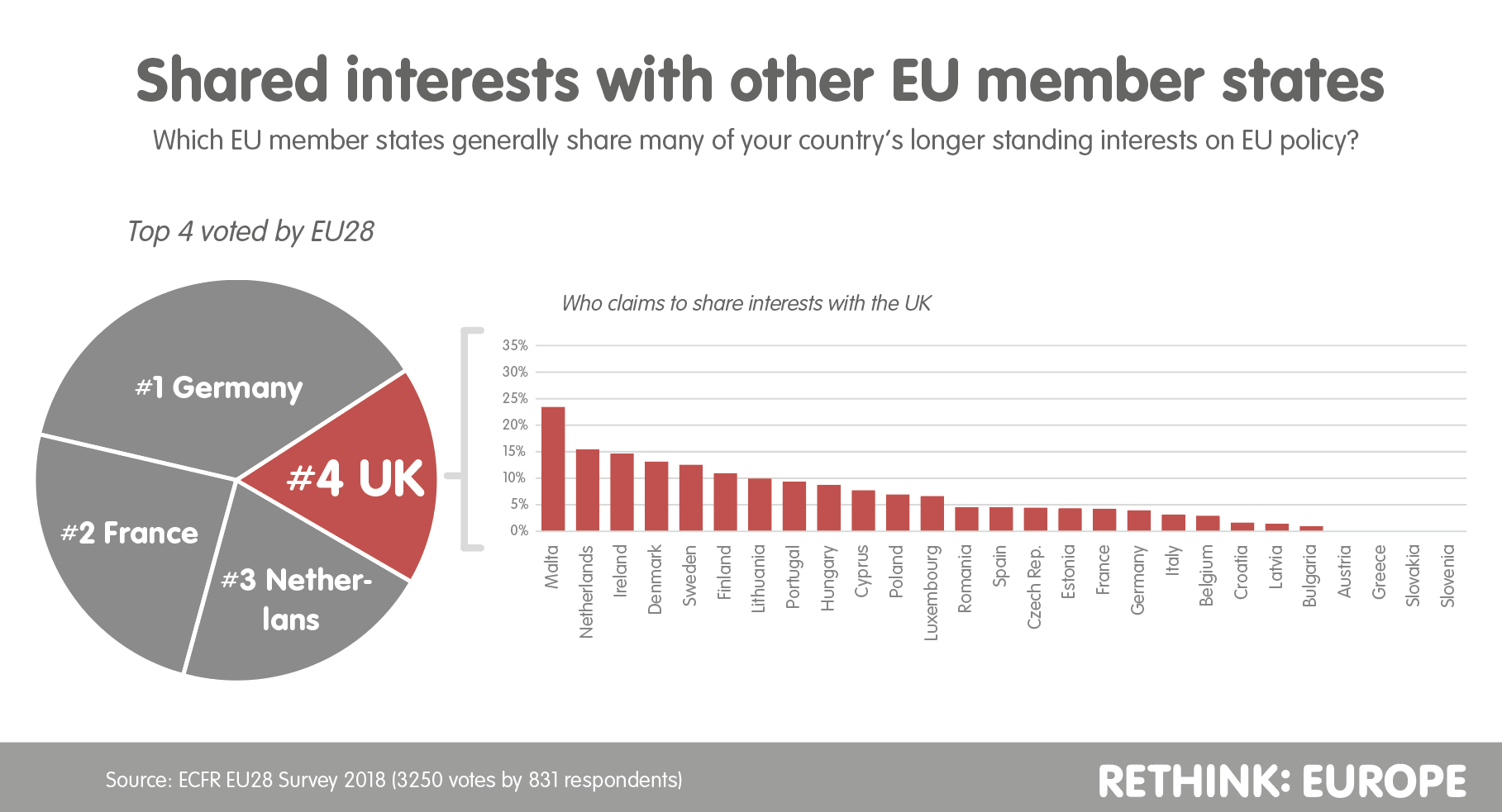 Shared interests with other EU member states
