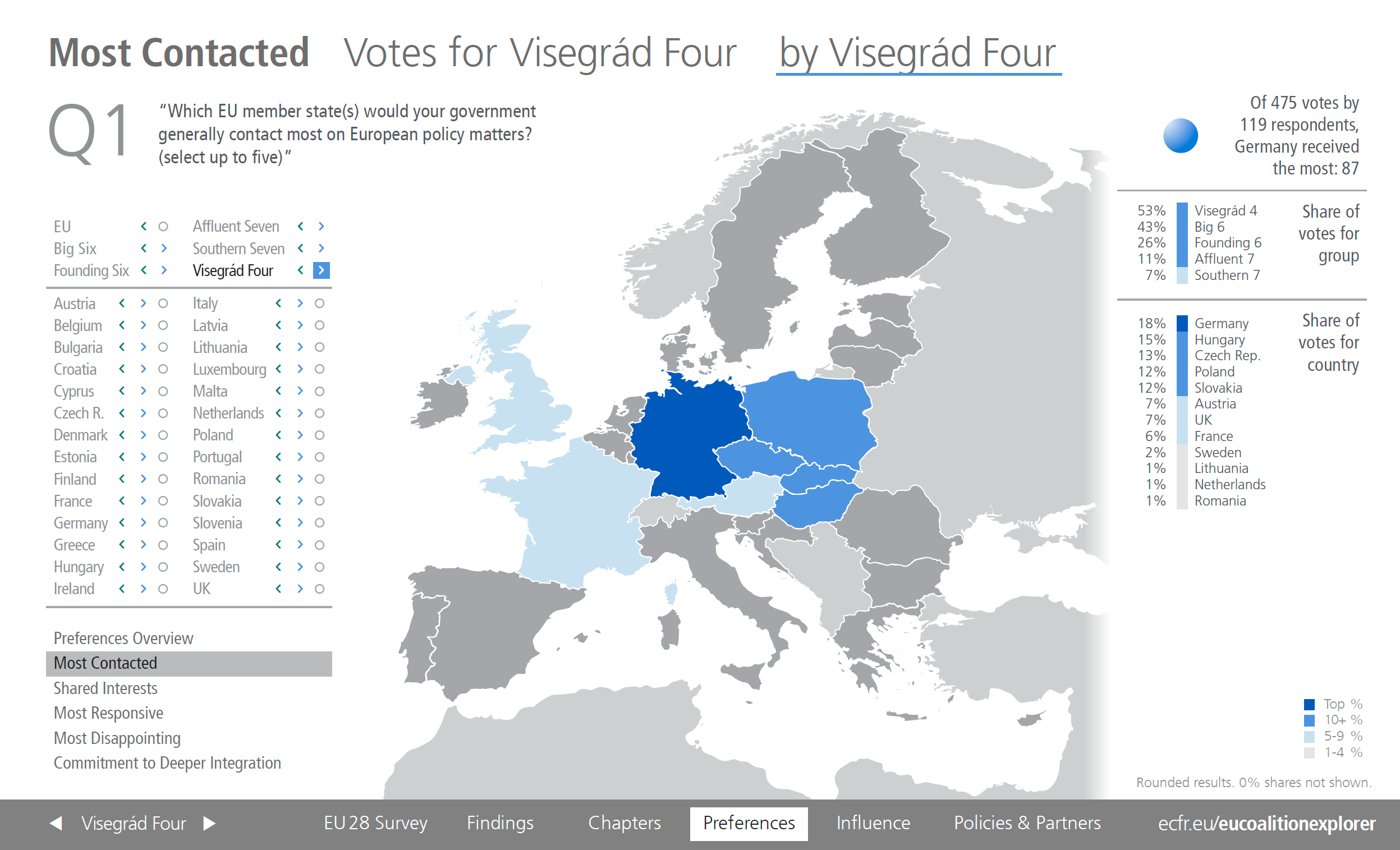 Most contacted EU countries by Visegrad 4