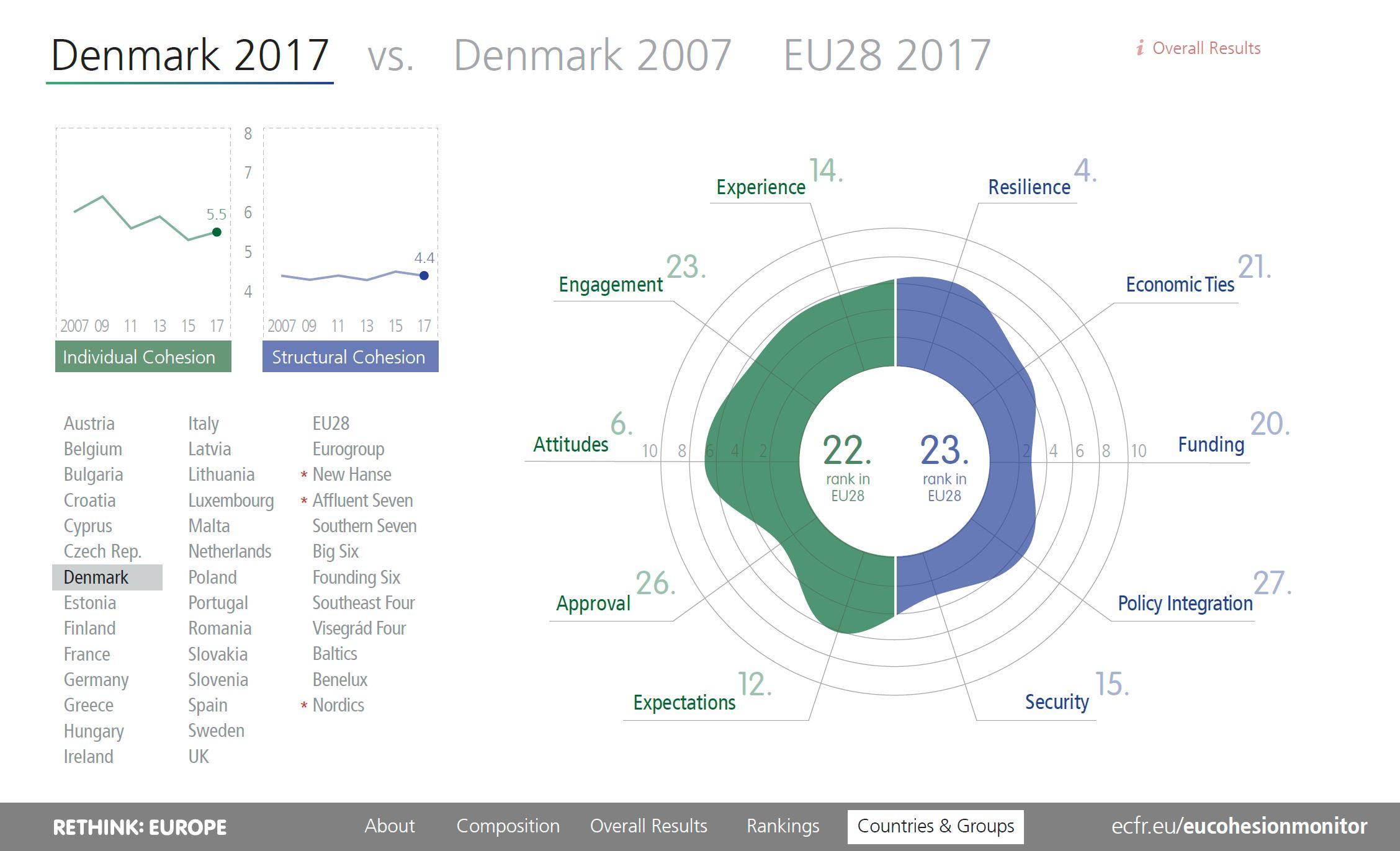 EU Cohesion Monitor 2019 Denmark