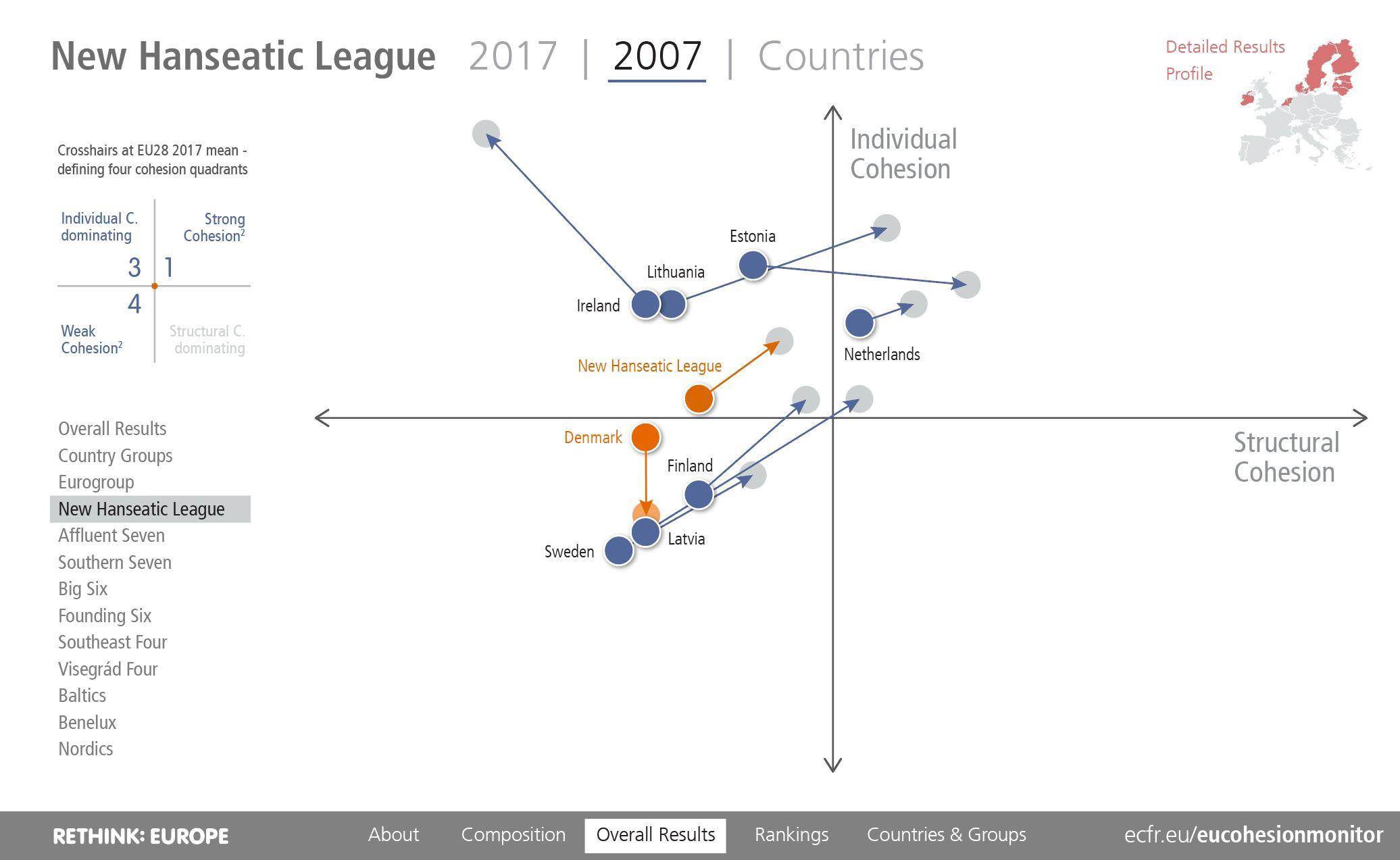 EU Coheison Monitor 2019: Denmark in the New Hanseatic League