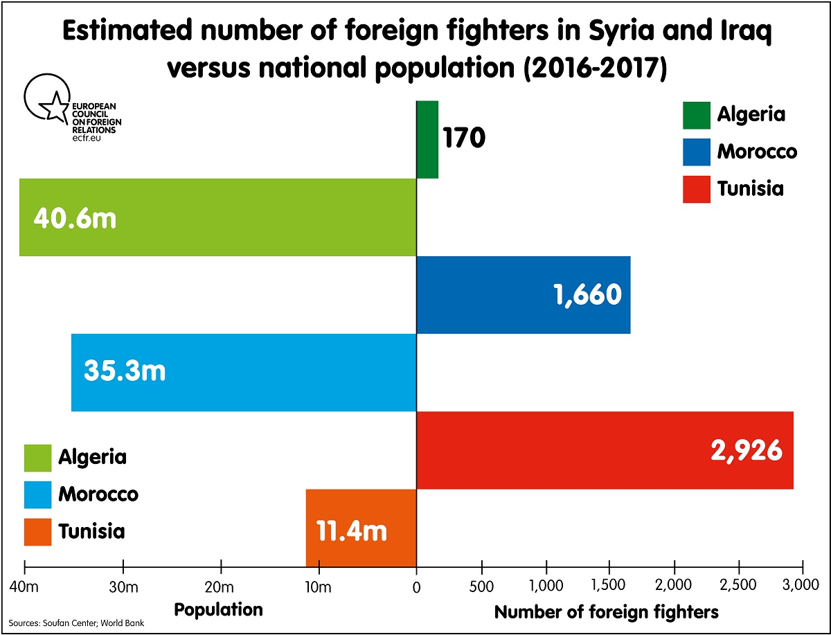 Estimated number of foreign fighters in Syria and Iraq
