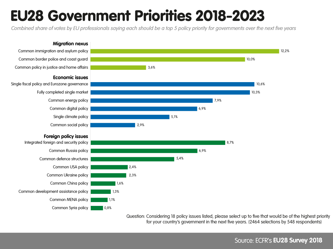 EU28 Government Priorities 2018-2019