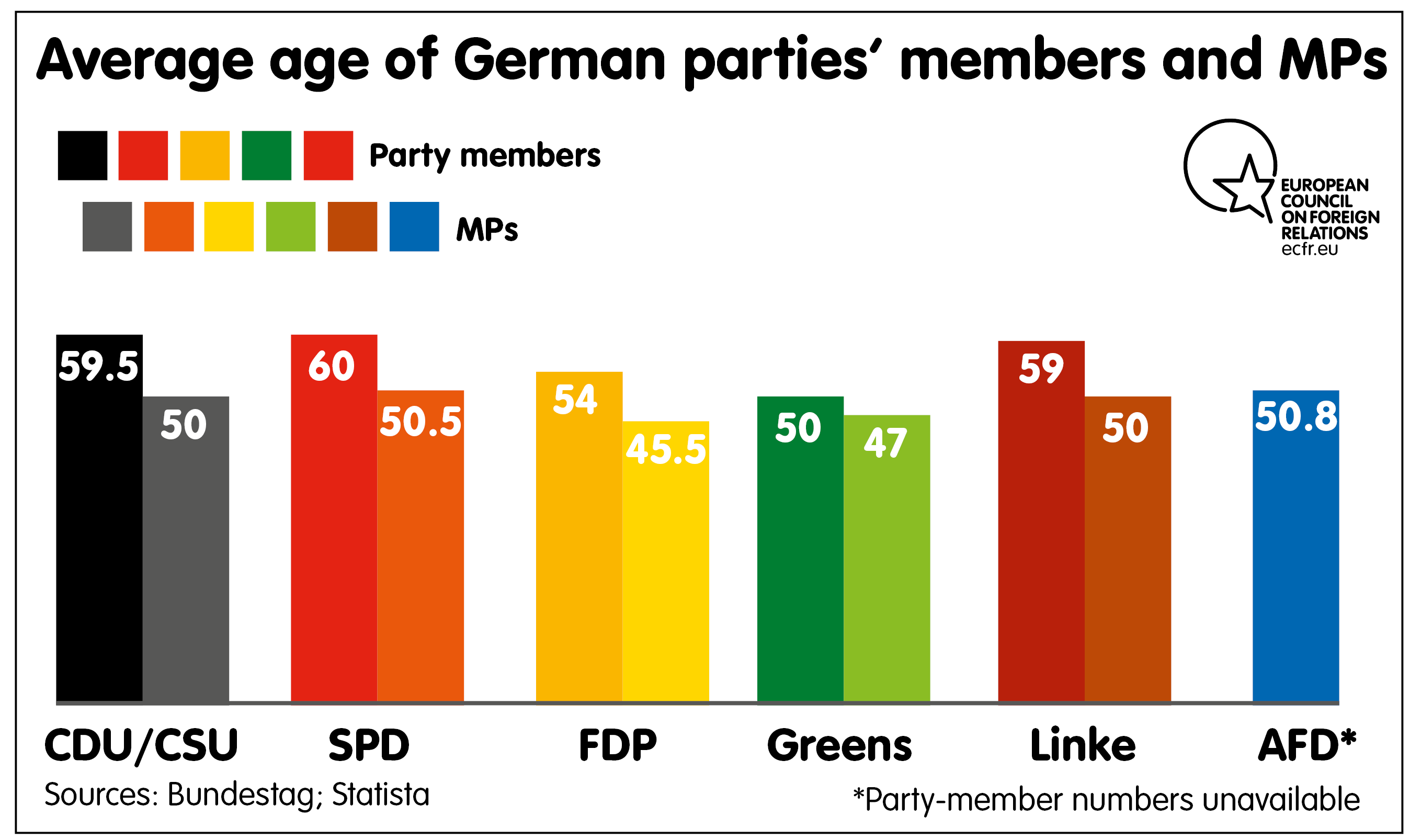 Average of German parties' members and MPs