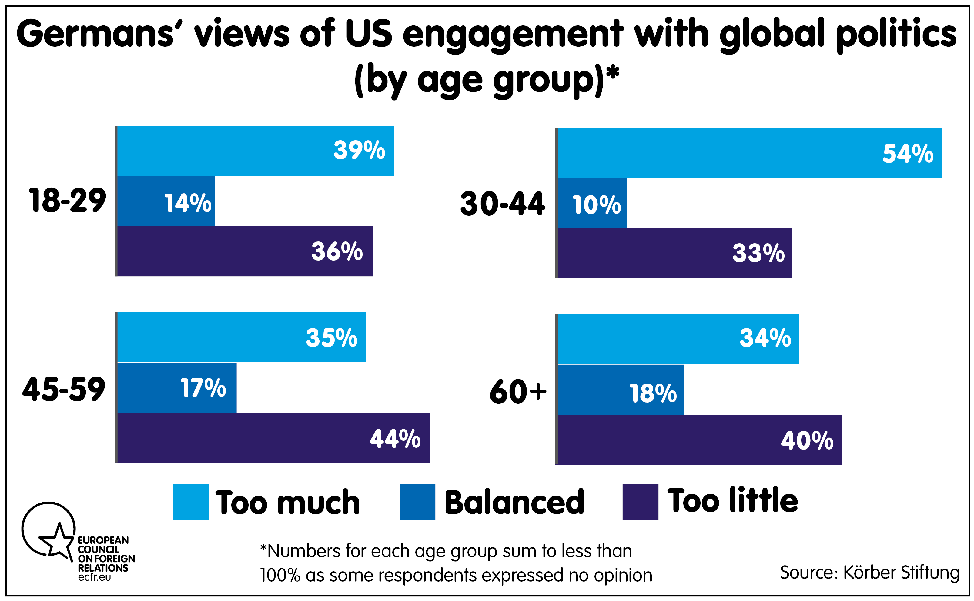 Germans views of US engagmement with global politics