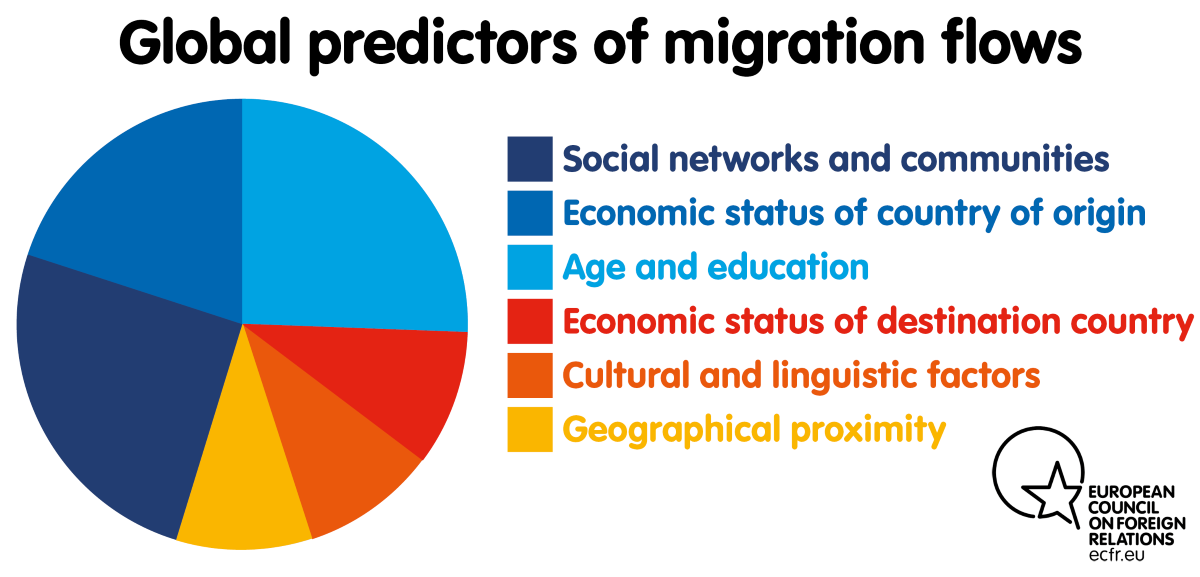 Chart: Global predictors of migration flows