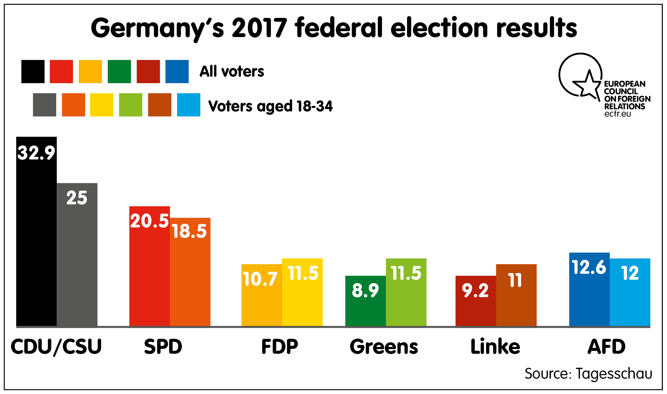 Germany's 2017 Federal election results