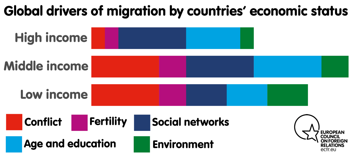 Chart: Global drivers of migration by countries' economic status
