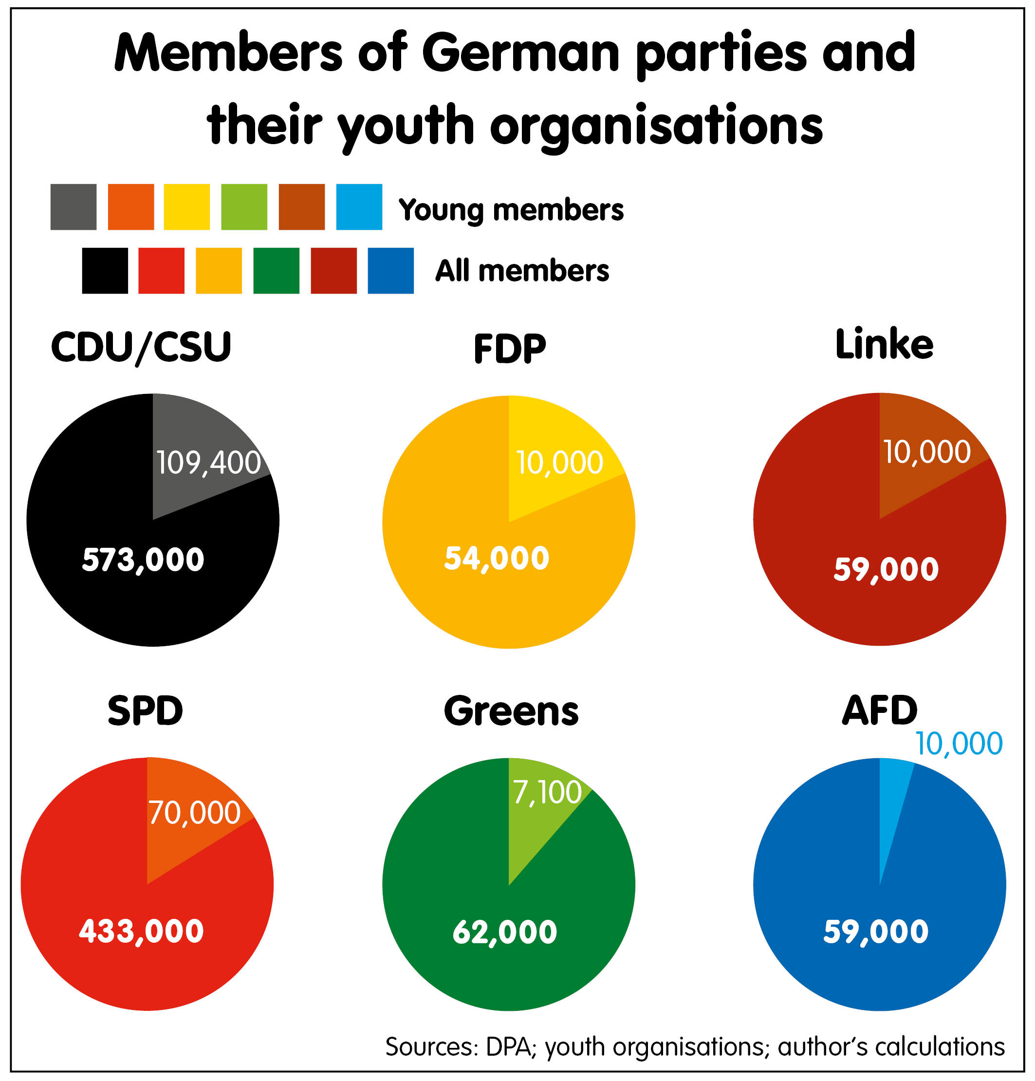 Members of German parties and their youth organisations