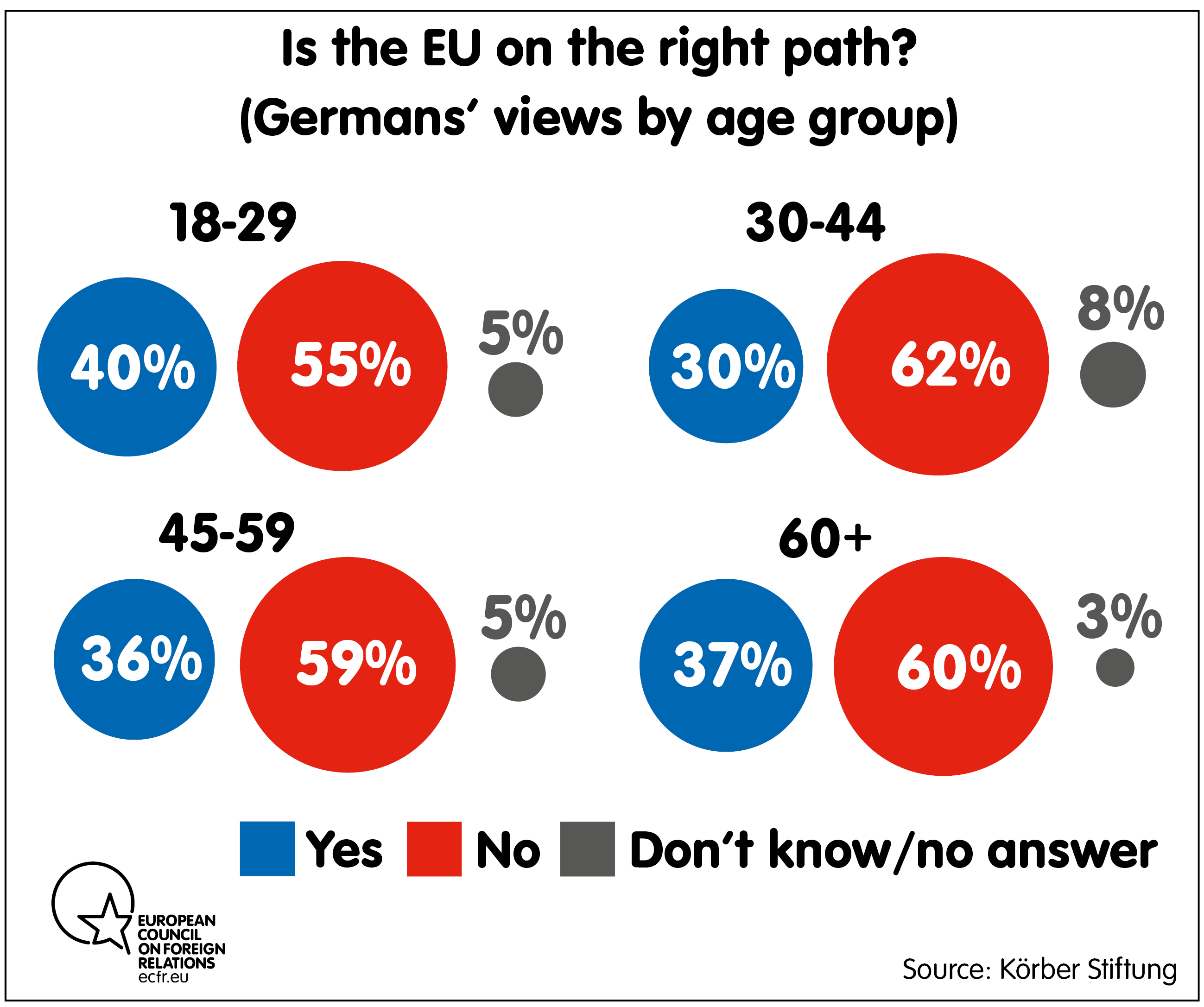 Is the EU on the right path? By age group
