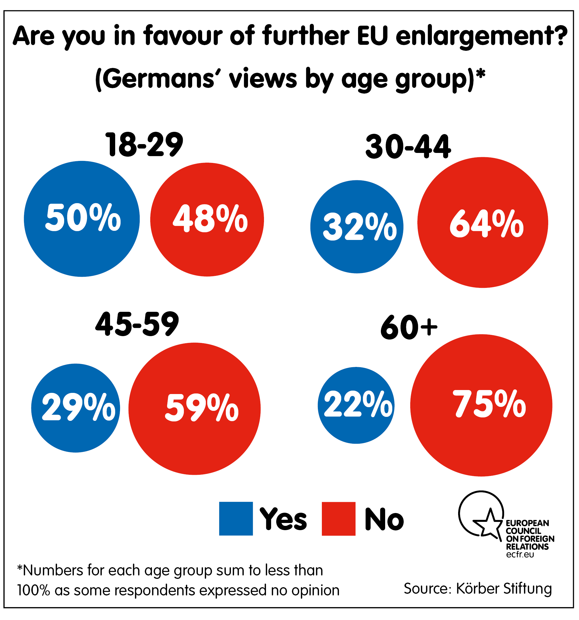 In favour of EU enlargment?