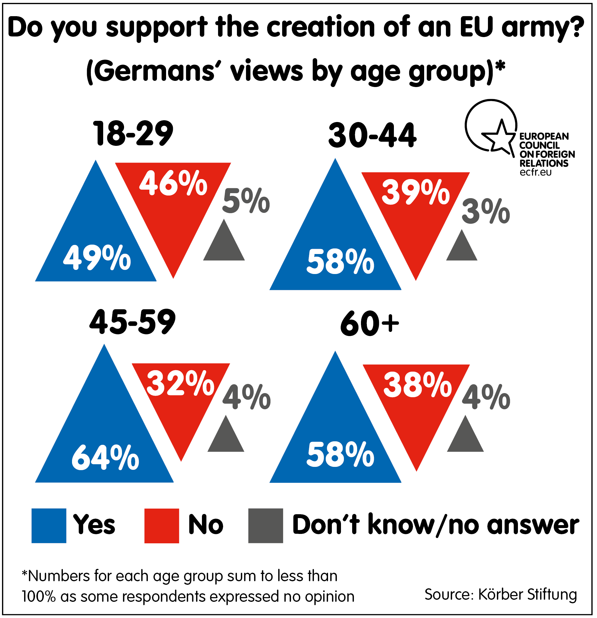 Support for creation of EU Army
