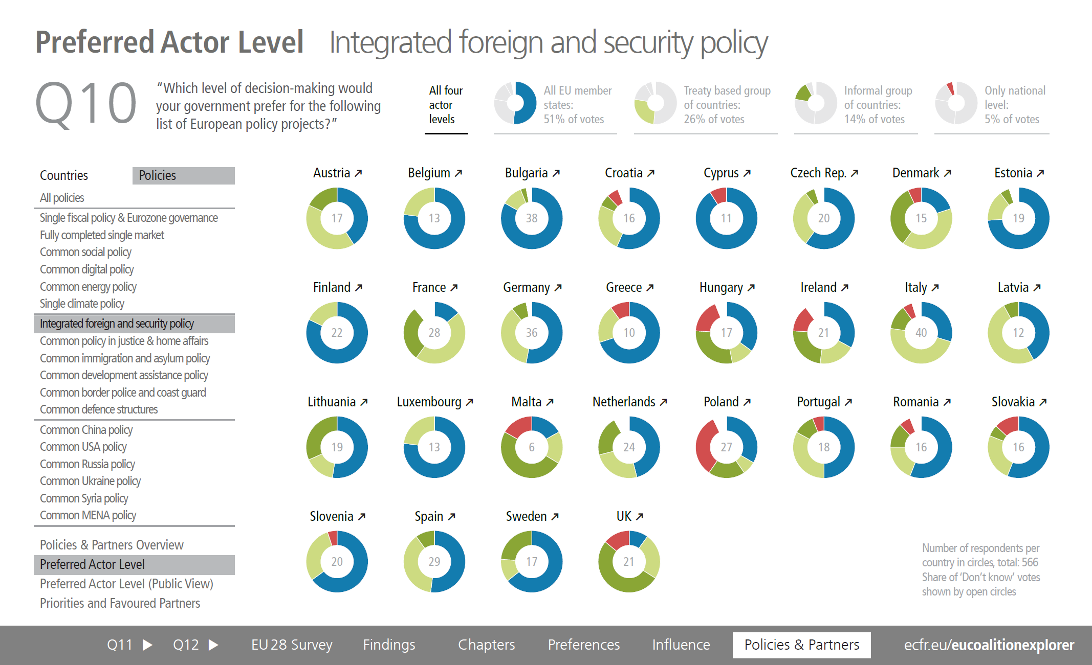 Preferred Actor Level Integrated foreign and security policy
