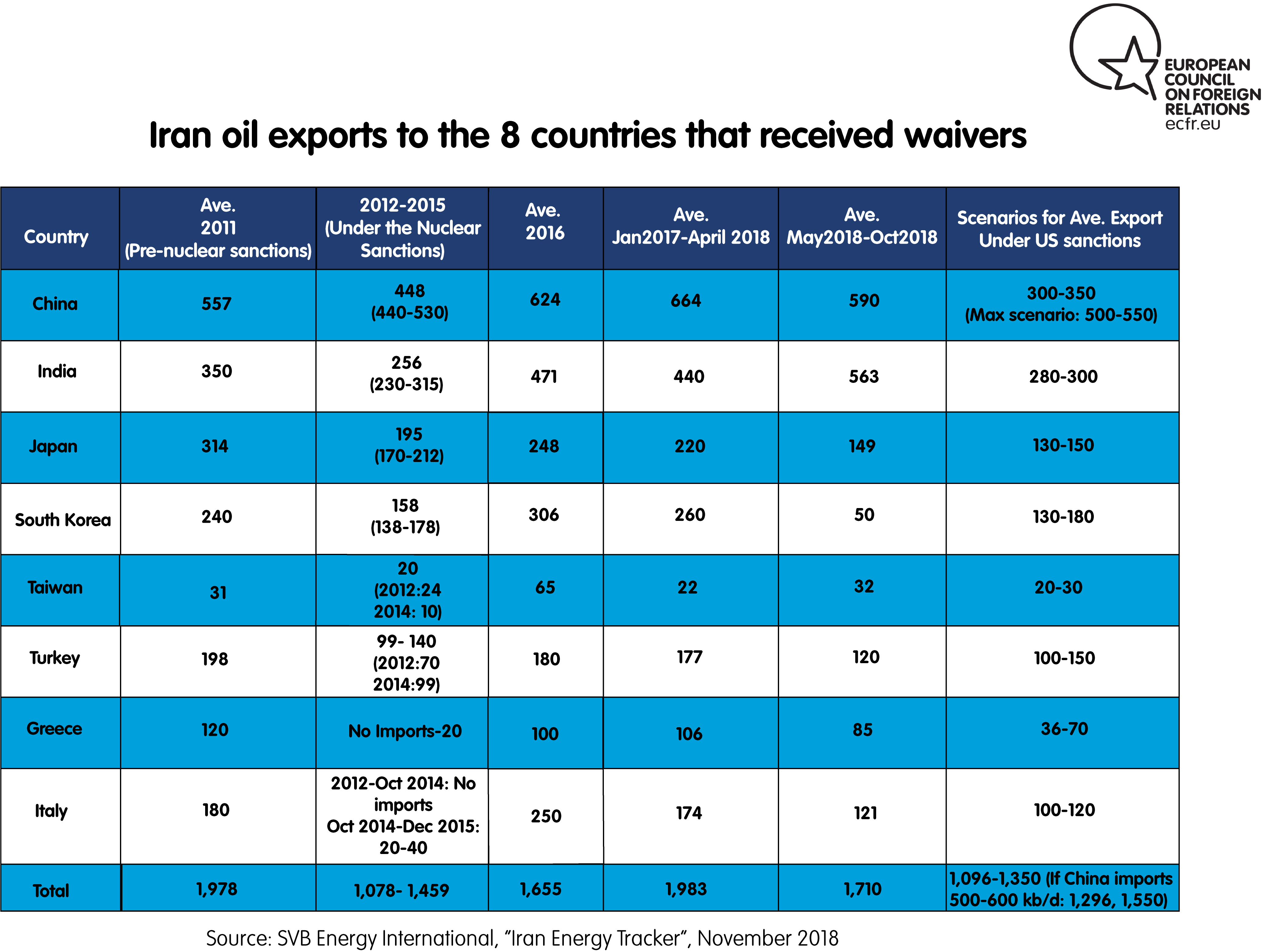 Iran oil exports: 8 waivers and the OPEC meeting | European Council