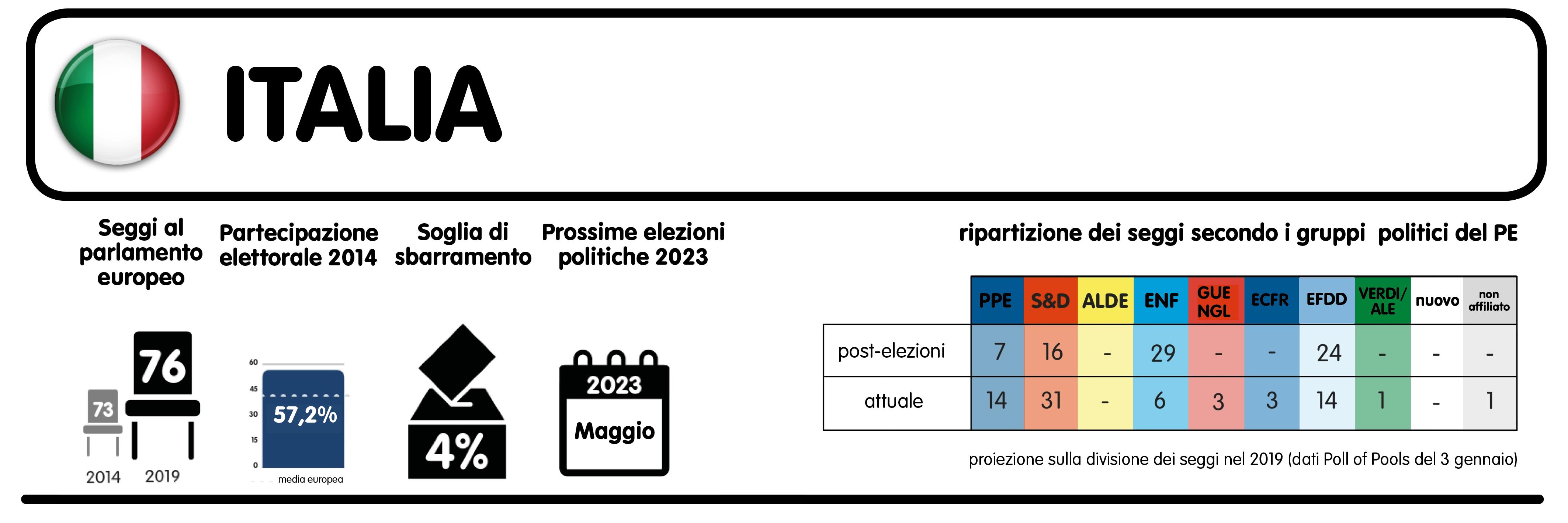 """""""Commissari anti-Ue e paralisi del Parlamento: ecco i rischi delle prossime elezioni europee"""""""
