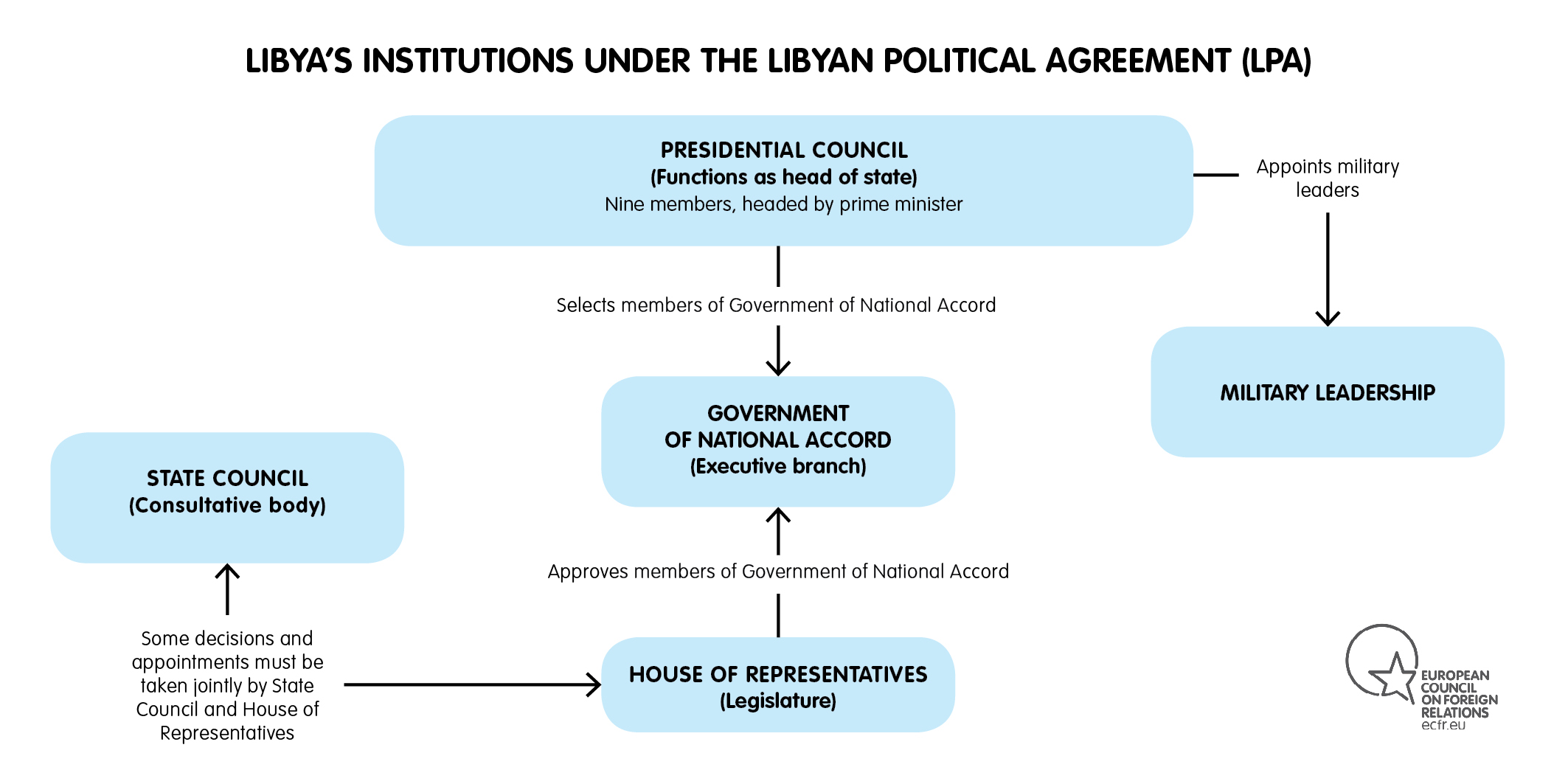 a quick guide to libya s main players european council on foreign