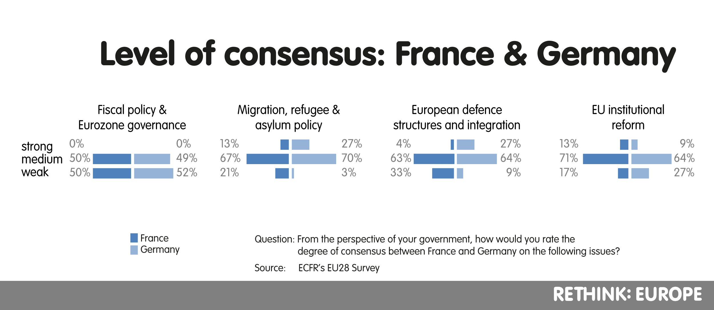 Level on consensus: France & Germany