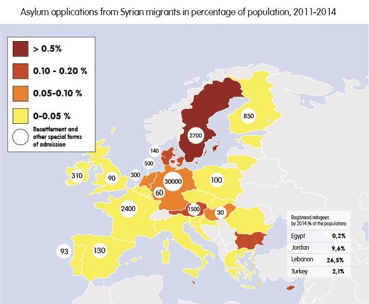 Figure 1 source: UNHCR Syria Regional Refugee Response