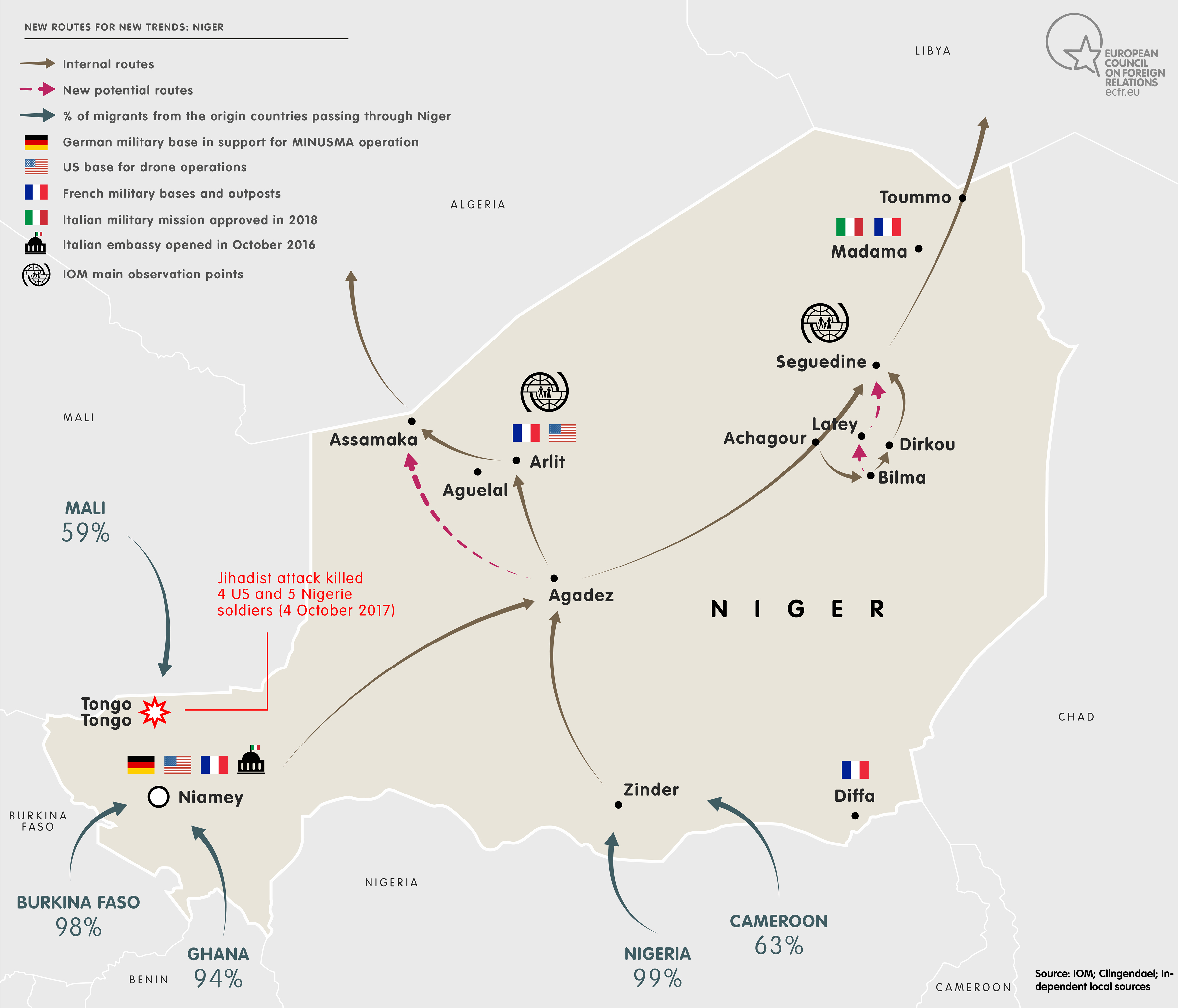 new routes: Niger