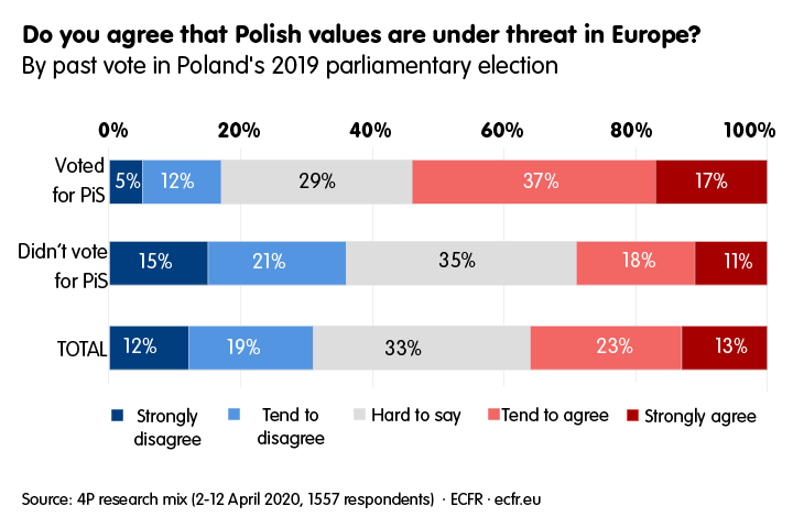 Graph: Are Polish values under threat in Europe?