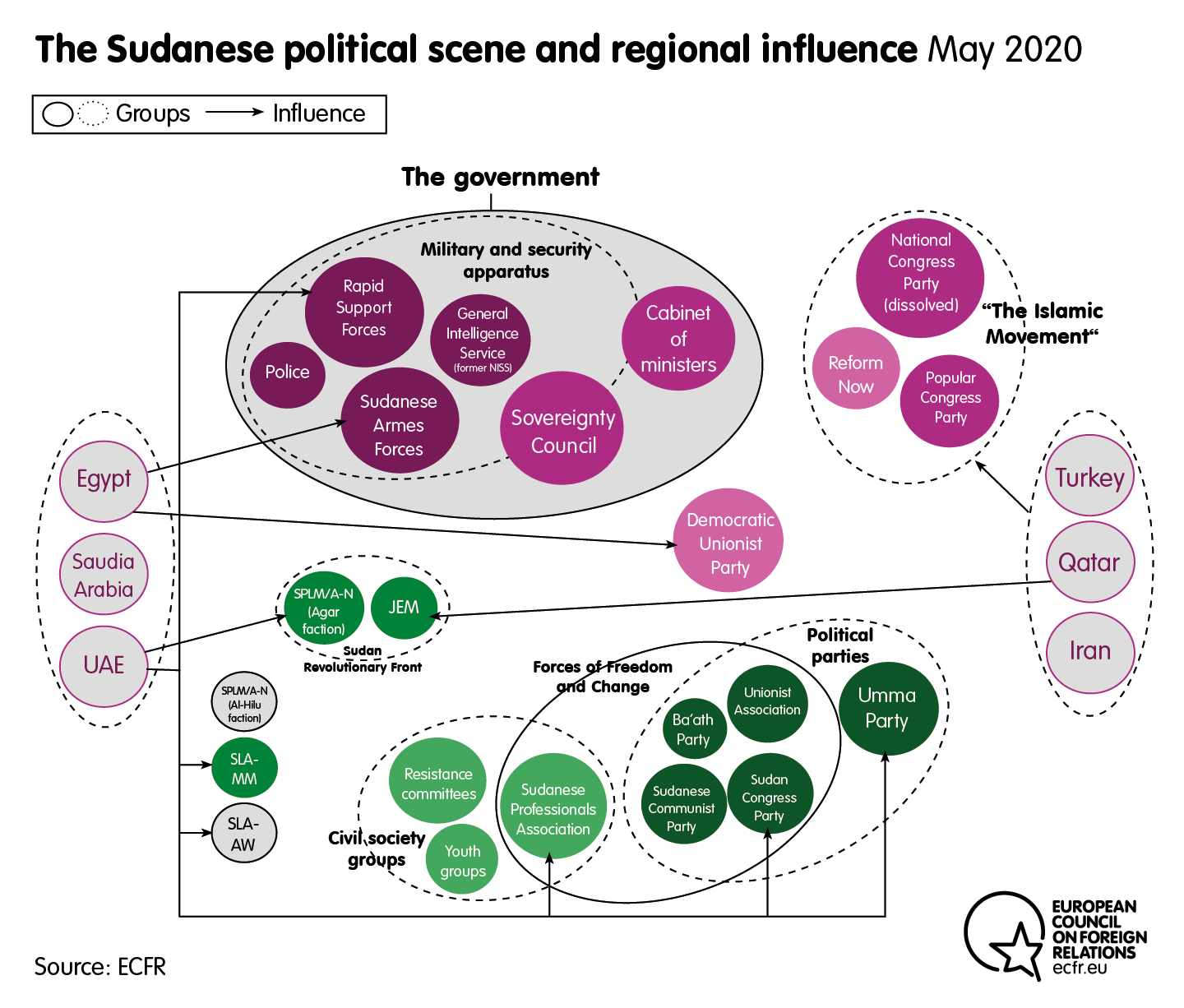 The Sudanese political scene and regional influence in May 2020