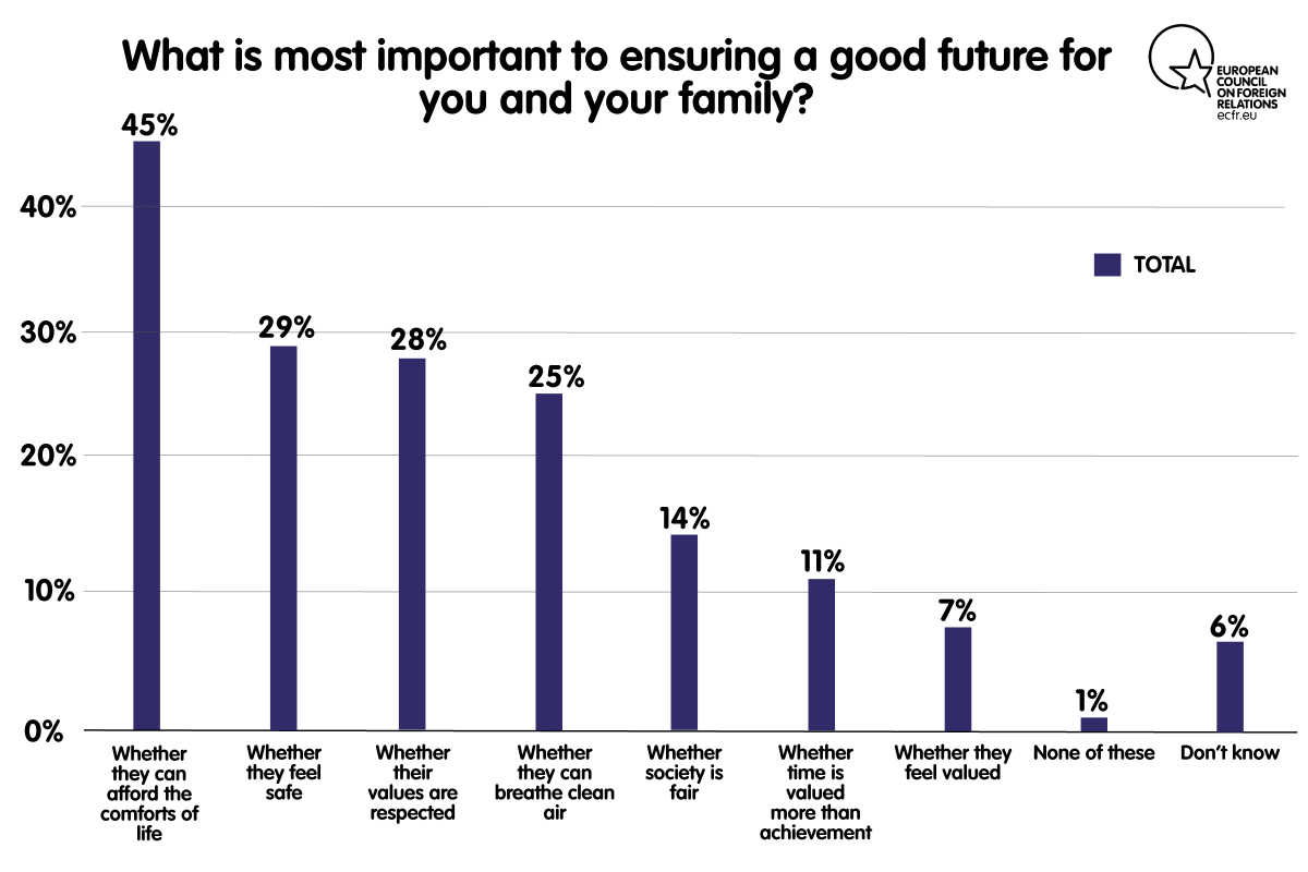 Chart: What is more important to ensuring a good future for you and your family?