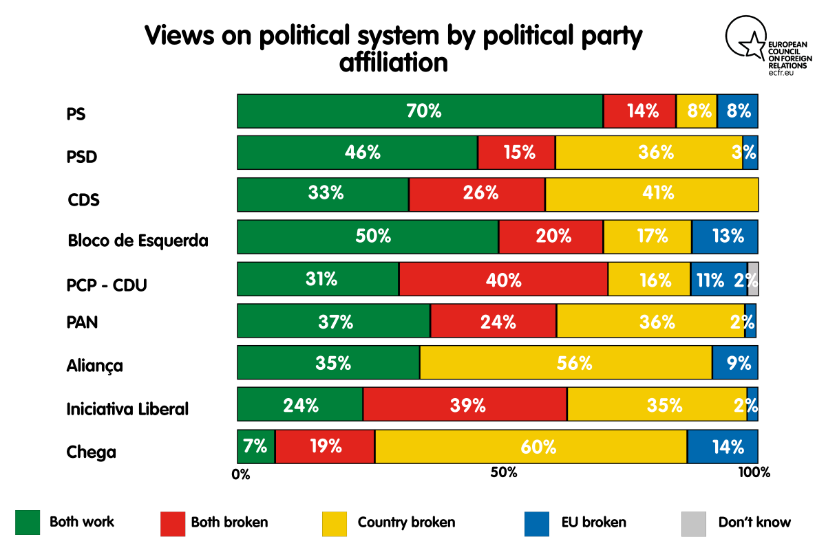 Chart: Views on political system by political party affiliation