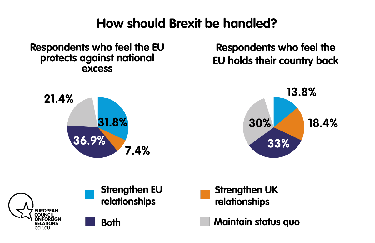 Chart: How should Brexit be handled?