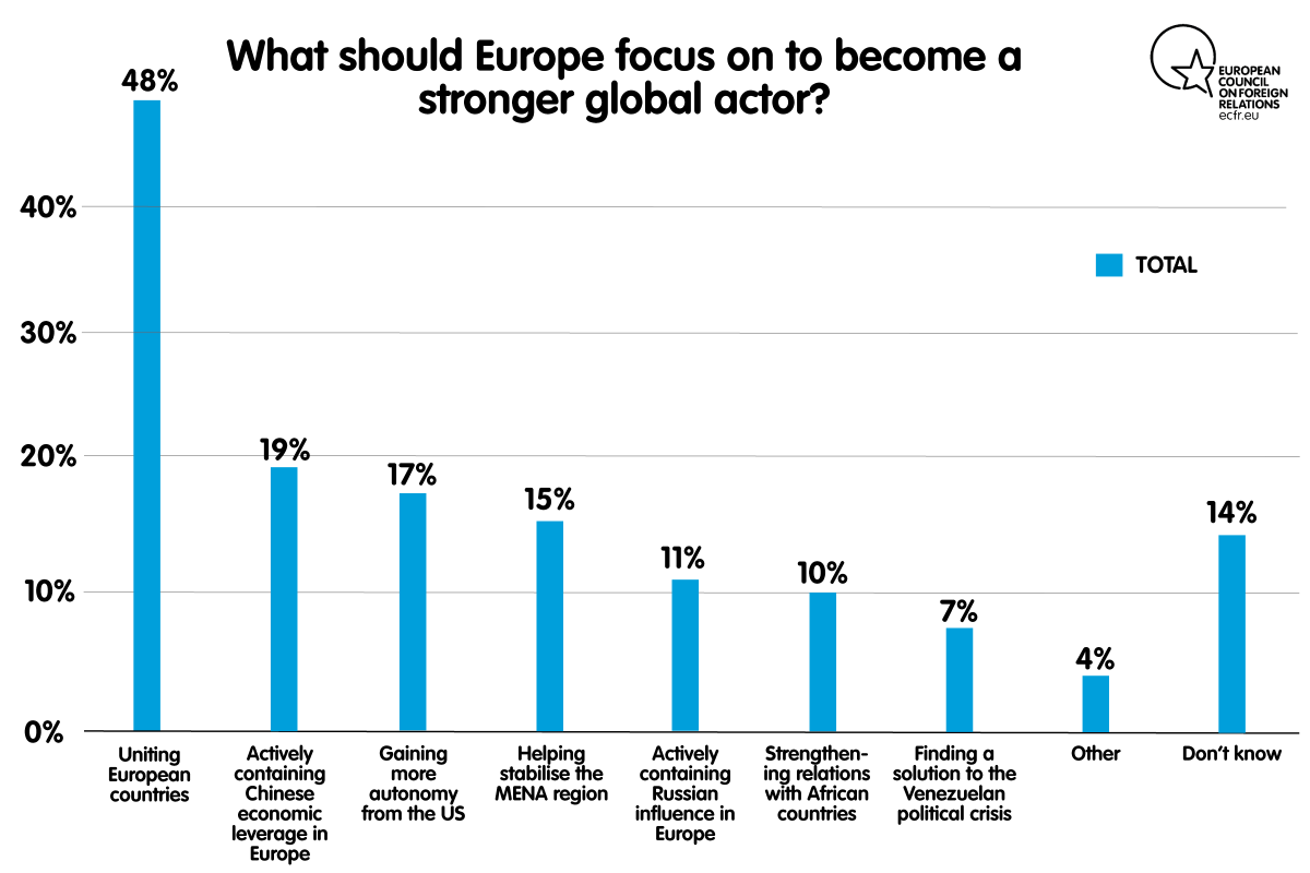 Chart: What should Europe focus on to become a stronger global actor?