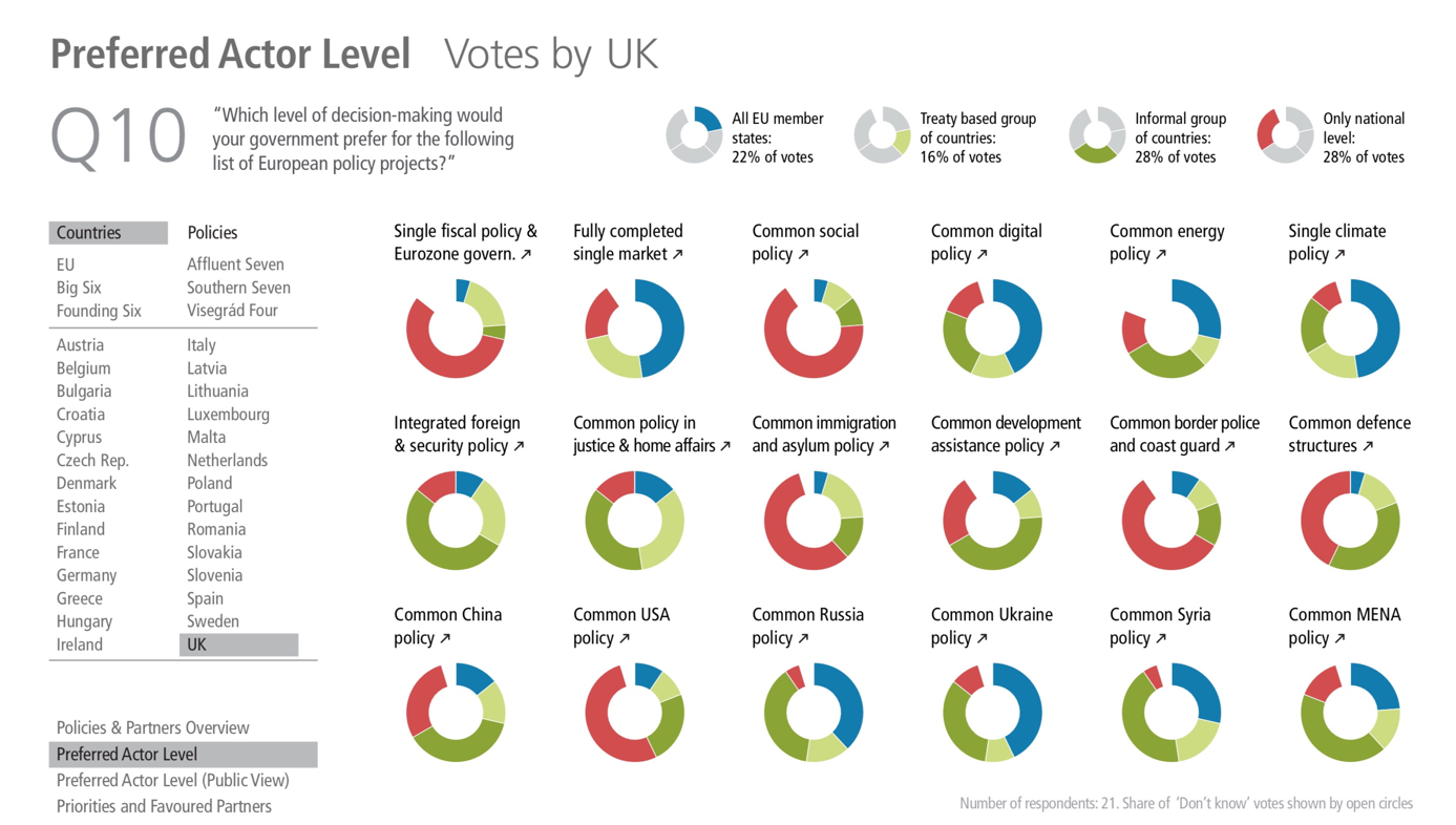 EU Coalition Explorer: Preferred Actor Level EU