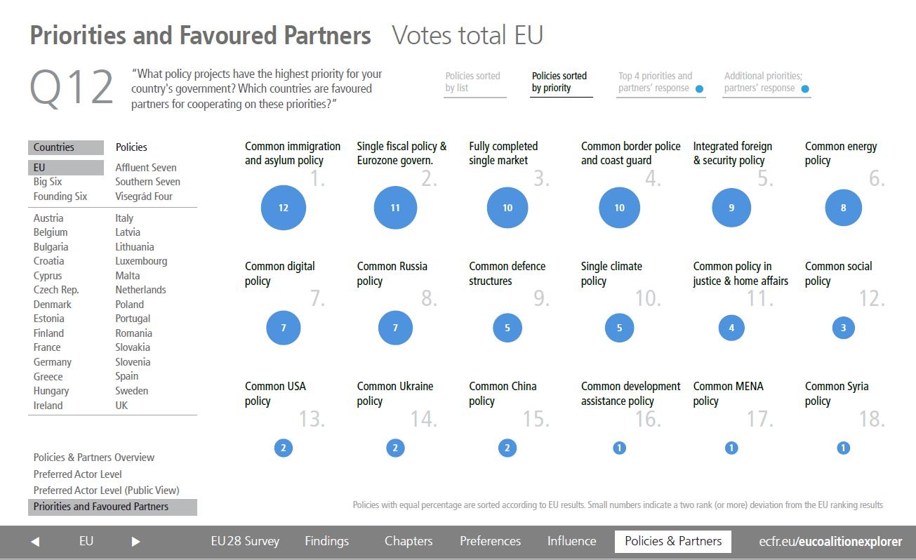 EU coaltion explorer: priorities and partners