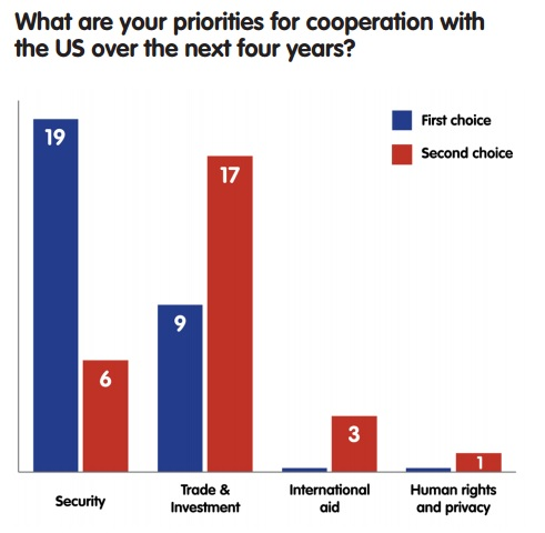 What are your priorities for cooperation with the US over the next four years?